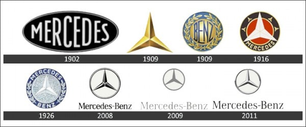 história do logotipo Mercedes